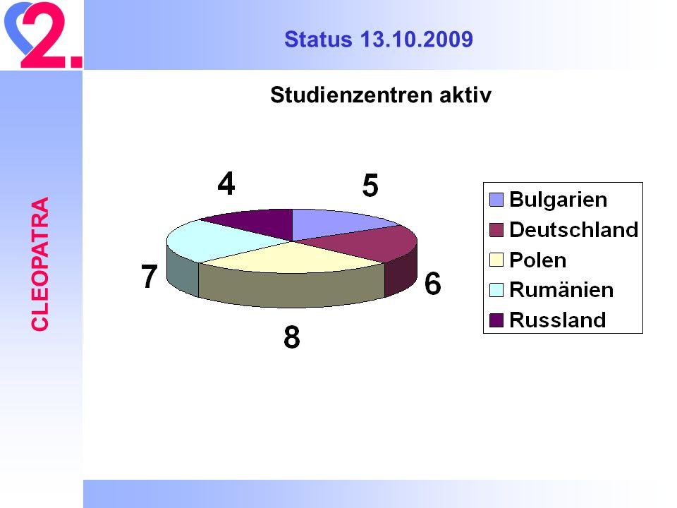 Status 13.10.2009 CLEOPATRA Studienzentren aktiv