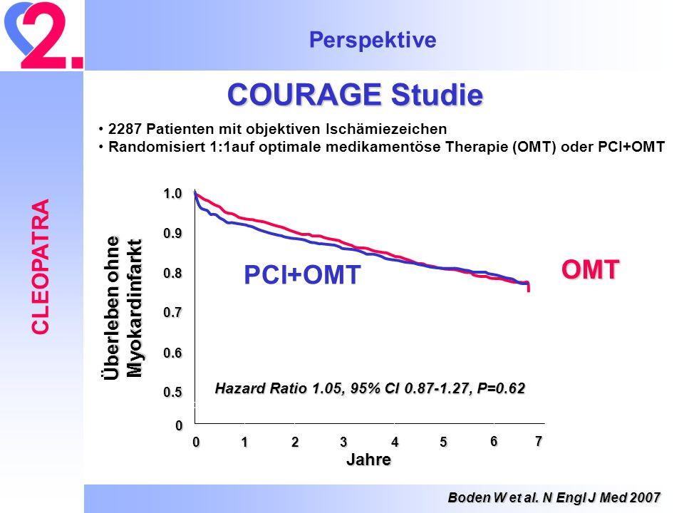 Perspektive CLEOPATRA 0 1.0 0.9 0.8 0.7 0.6 0.5 01 23 45 67 Jahre PCI+OMT OMT Überleben ohne Myokardinfarkt Hazard Ratio 1.05, 95% CI 0.87-1.27, P=0.6