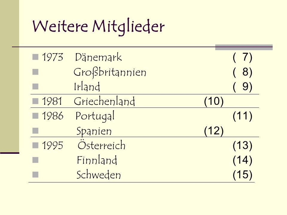 Weitere Meilensteine 1979 Das erste europäische Parlament wird von Europas Bürgern gewählt 1986 Gemeinsame Außenpolitik und Sicherheitspolitik 1993 Vertrag zu Maastricht - Gemeinsamer Binnenmarkt - Gemeinsame Währung (ab 1.1.2002) - Aus der EG wird die EU