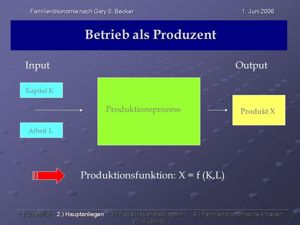 Betrieb als Produzent Input Output Kapital K Arbeit L Produkt X Produktionsprozess Produktionsfunktion: X = f (K,L) Familienökonomie nach Gary S. Beck