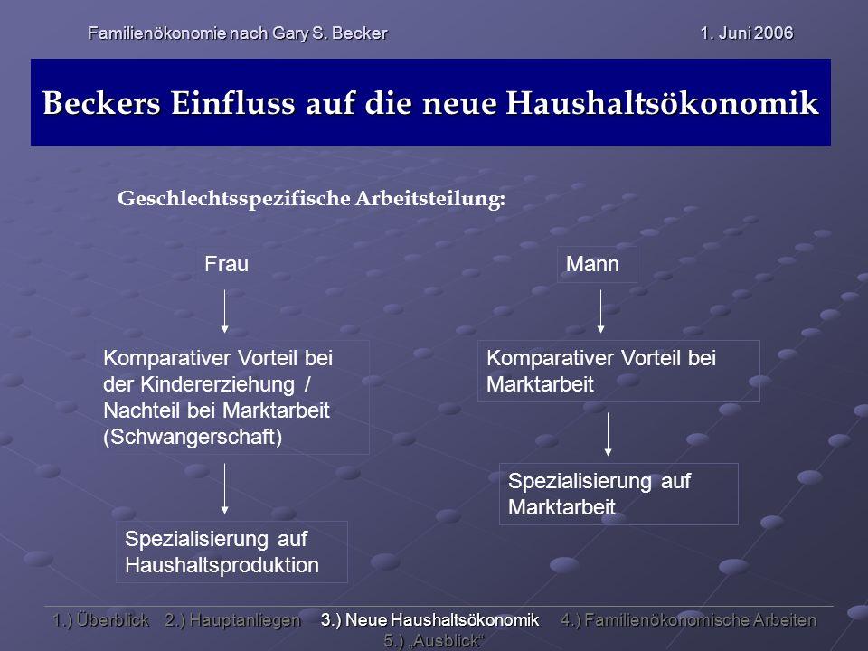 Familienökonomie nach Gary S. Becker 1. Juni 2006 Beckers Einfluss auf die neue Haushaltsökonomik Geschlechtsspezifische Arbeitsteilung: FrauMann Komp
