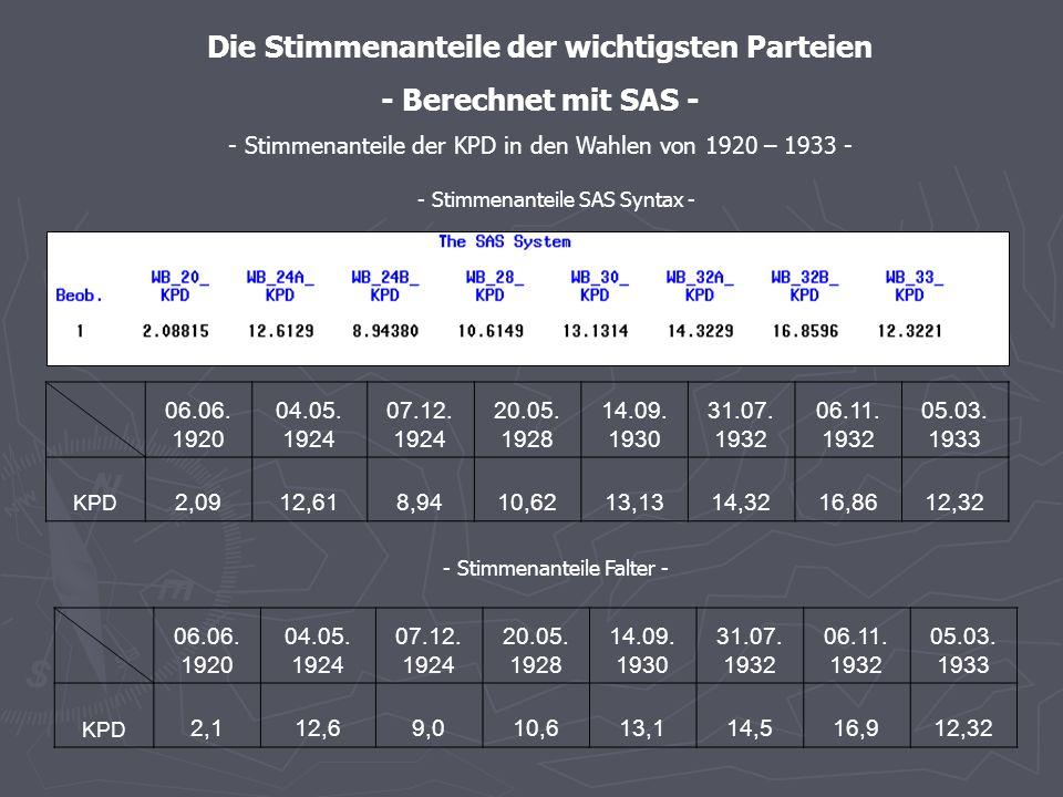 - Stimmenanteile SAS – graphische Darstellung - - Stimmenanteile der SPD in den Wahlen von 1920 – 1933 -