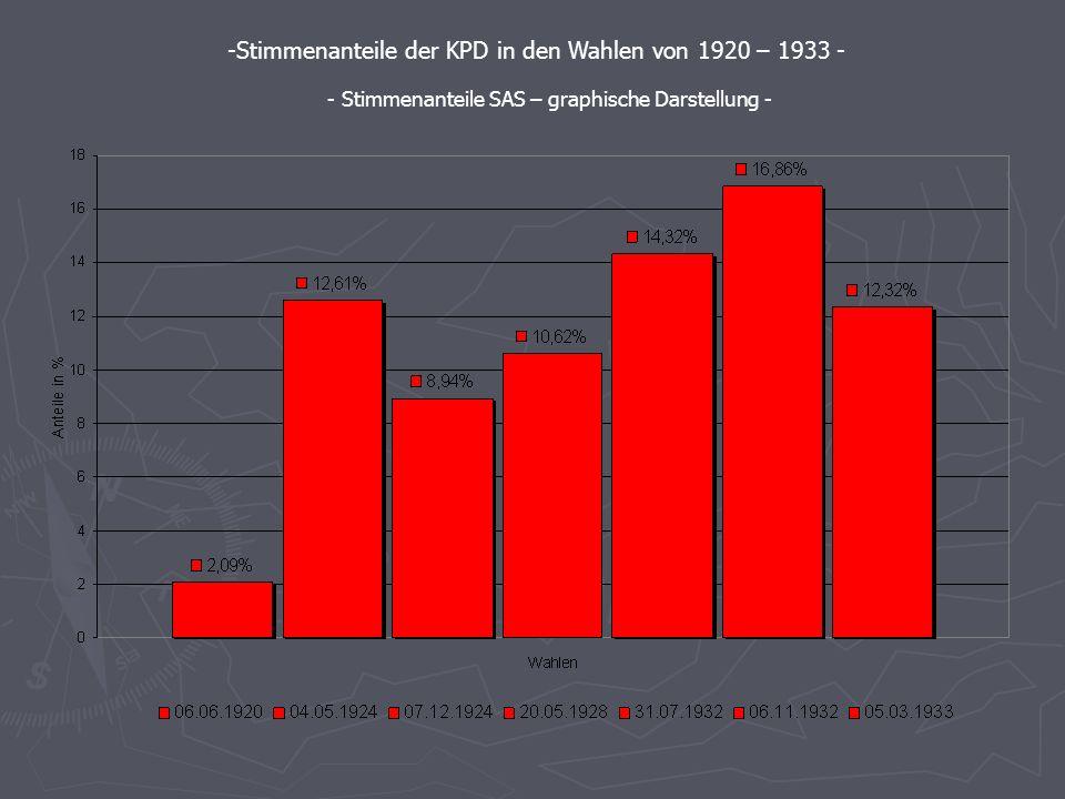 Die Stimmenanteile der wichtigsten Parteien - Berechnet mit SAS - - Stimmenanteile der KPD in den Wahlen von 1920 – 1933 - - Stimmenanteile SAS Syntax