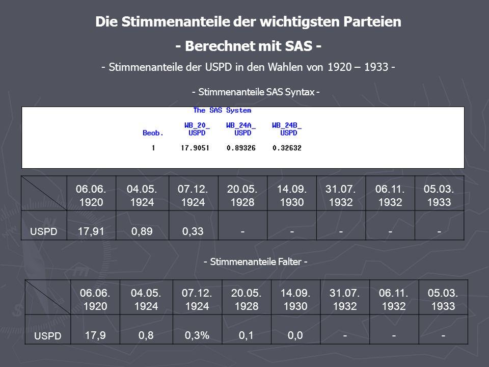- Stimmenanteile SAS – graphische Darstellung - -Stimmenanteile der KPD in den Wahlen von 1920 – 1933 -