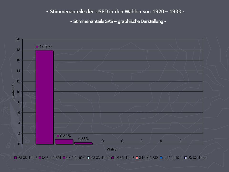 Die Stimmenanteile der wichtigsten Parteien - Berechnet mit SAS - - Stimmenanteile der USPD in den Wahlen von 1920 – 1933 - - Stimmenanteile SAS Synta