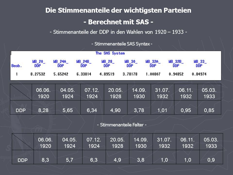 - Stimmenanteile SAS – graphische Darstellung - - Stimmenanteile der USPD in den Wahlen von 1920 – 1933 -