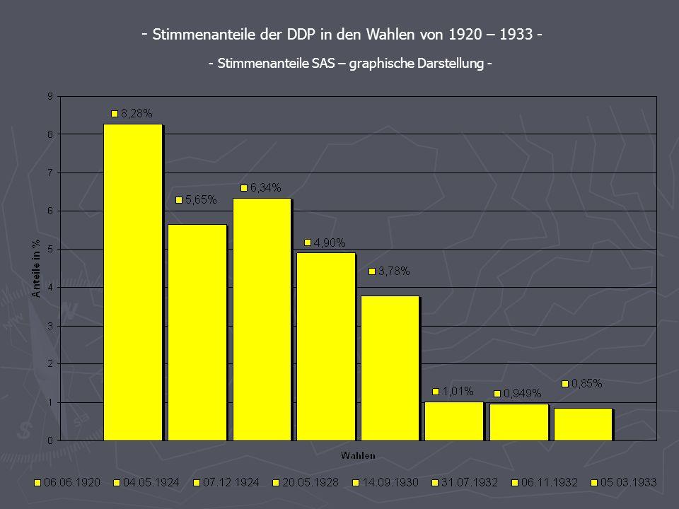 Die Stimmenanteile der wichtigsten Parteien - Berechnet mit SAS - - Stimmenanteile der DDP in den Wahlen von 1920 – 1933 - - Stimmenanteile SAS Syntax