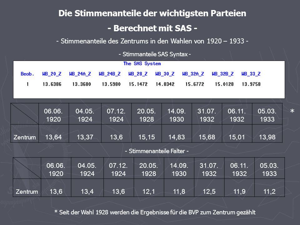 - Stimmenanteile SAS – graphische Darstellung - - Stimmenanteile der DDP in den Wahlen von 1920 – 1933 -