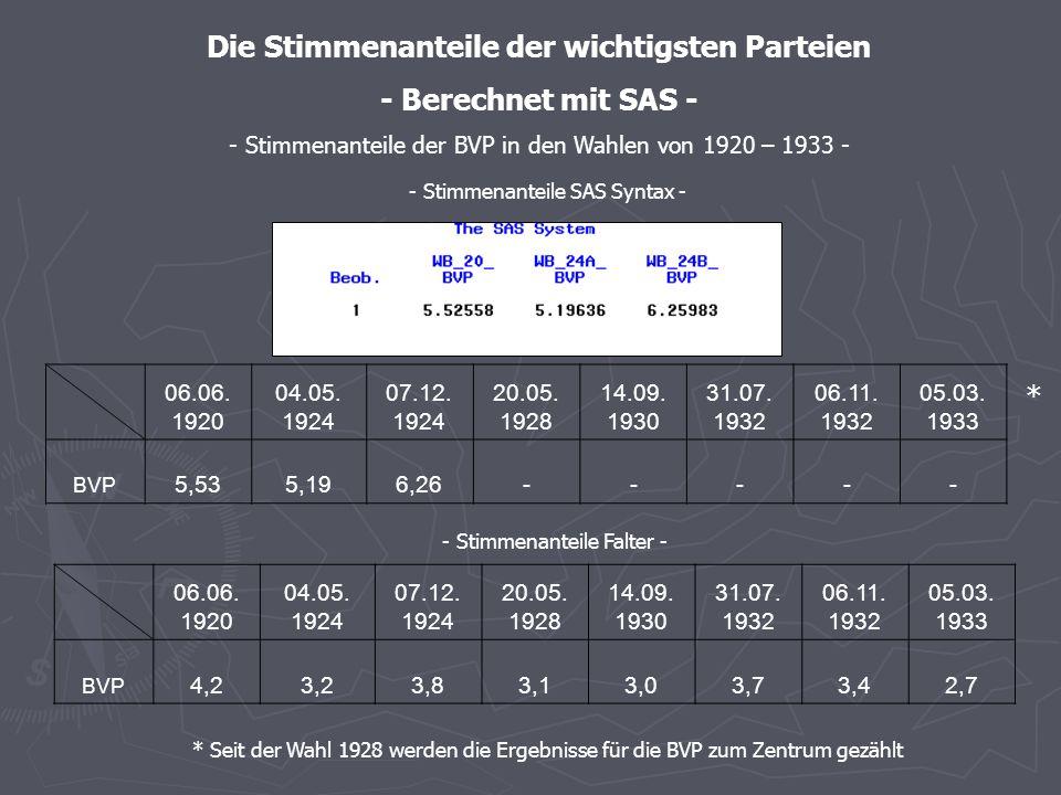- Stimmenanteile SAS – graphische Darstellung - - Stimmenanteile des Zentrums in den Wahlen von 1920 – 1933