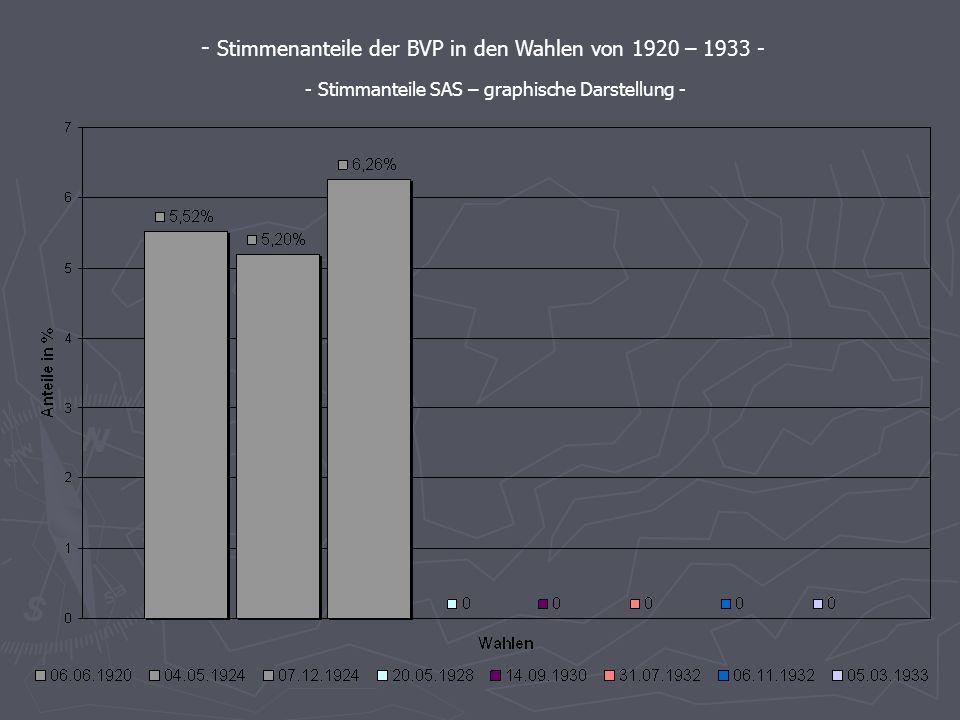 06.06. 1920 04.05. 1924 07.12. 1924 20.05. 1928 14.09. 1930 31.07. 1932 06.11. 1932 05.03. 1933 BVP 5,535,196,26----- Die Stimmenanteile der wichtigst