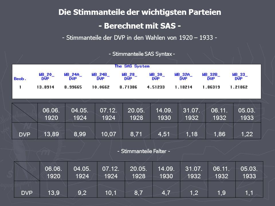 - Stimmanteile SAS – graphische Darstellung - - Stimmenanteile der BVP in den Wahlen von 1920 – 1933 -