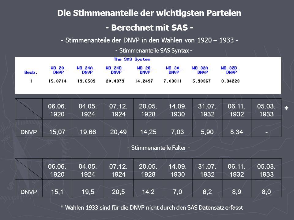 - Stimmenanteile SAS – graphische Darstellung - - Stimmenanteile der DVP in den Wahlen von 1920 – 1933 -