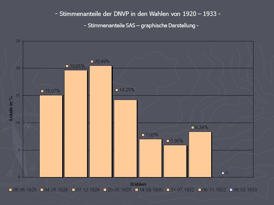 06.06. 1920 04.05. 1924 07.12. 1924 20.05. 1928 14.09. 1930 31.07. 1932 06.11. 1932 05.03. 1933 DNVP 15,0719,6620,4914,257,035,908,34- Die Stimmenante