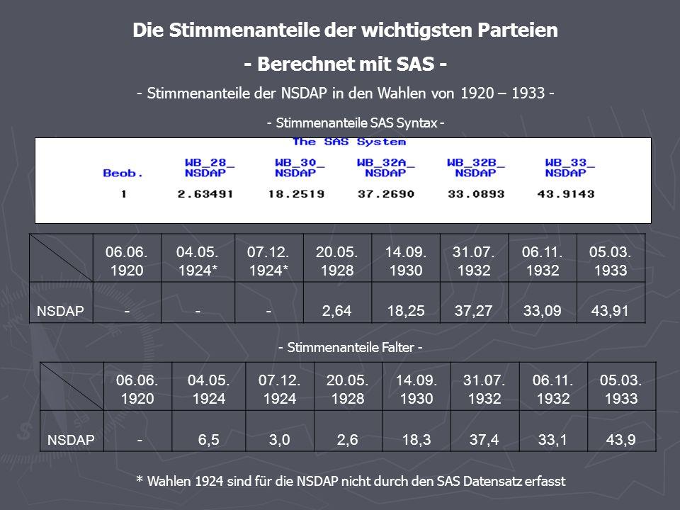 - Stimmenanteile SAS – graphische Darstellung - - Stimmenanteile der DNVP in den Wahlen von 1920 – 1933 -