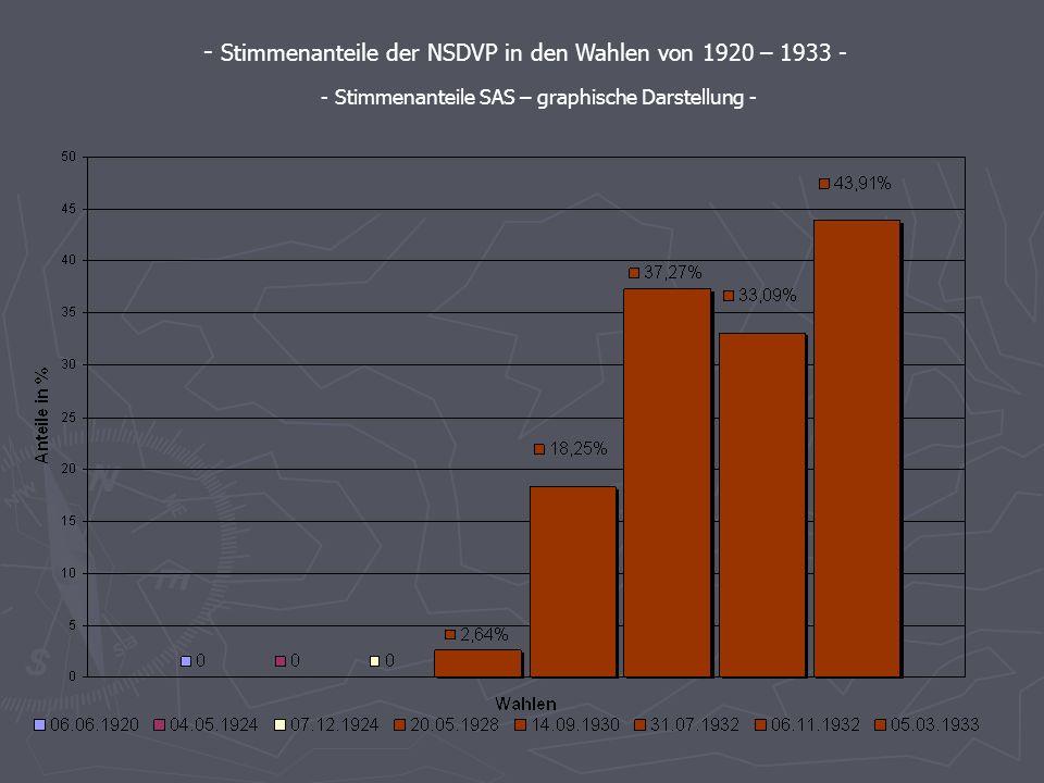 06.06. 1920 04.05. 1924* 07.12. 1924* 20.05. 1928 14.09. 1930 31.07. 1932 06.11. 1932 05.03. 1933 NSDAP ---2,6418,2537,2733,0943,91 Die Stimmenanteile