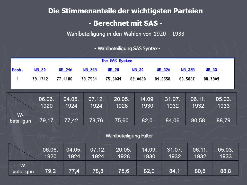 - Stimmenanteile SAS – graphische Darstellung - - Stimmenanteile der NSDVP in den Wahlen von 1920 – 1933 -