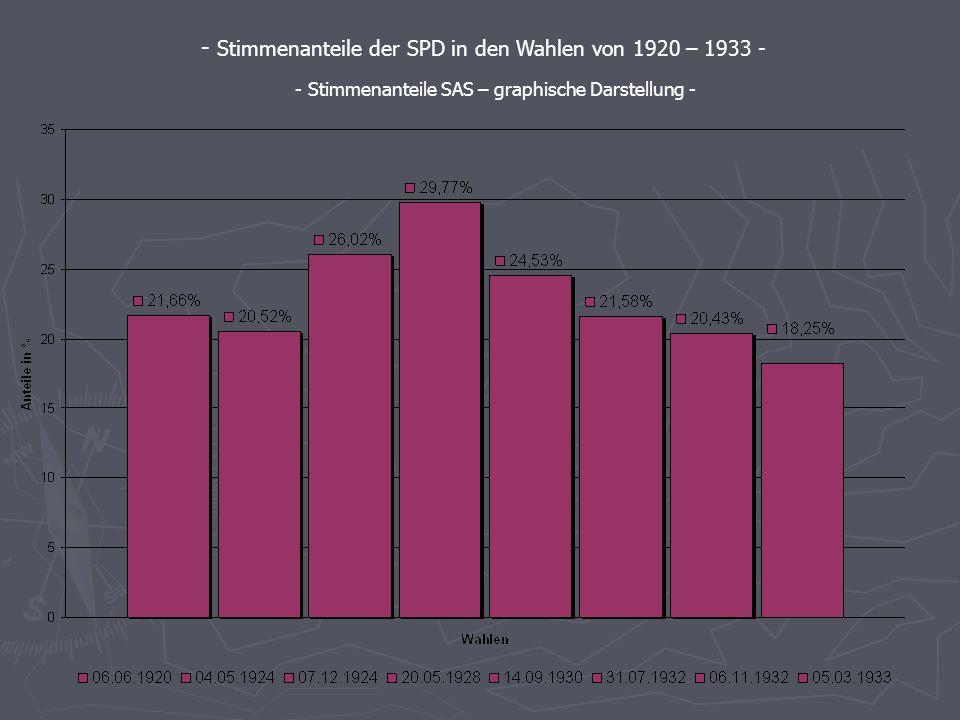 Die Stimmenanteile der wichtigsten Parteien - Berechnet mit SAS - - Stimmenanteile der SPD in den Wahlen von 1920 – 1933 - - Stimmenanteile SAS Syntax