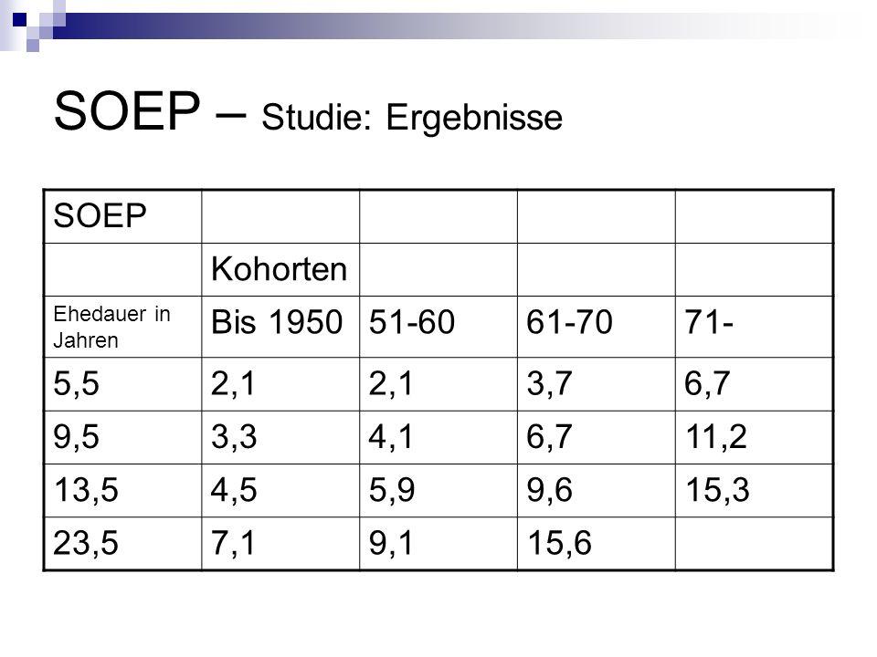 SOEP – Studie: Ergebnisse SOEP Kohorten Ehedauer in Jahren Bis 195051-6061-7071- 5,52,1 3,76,7 9,53,34,16,711,2 13,54,55,99,615,3 23,57,19,115,6