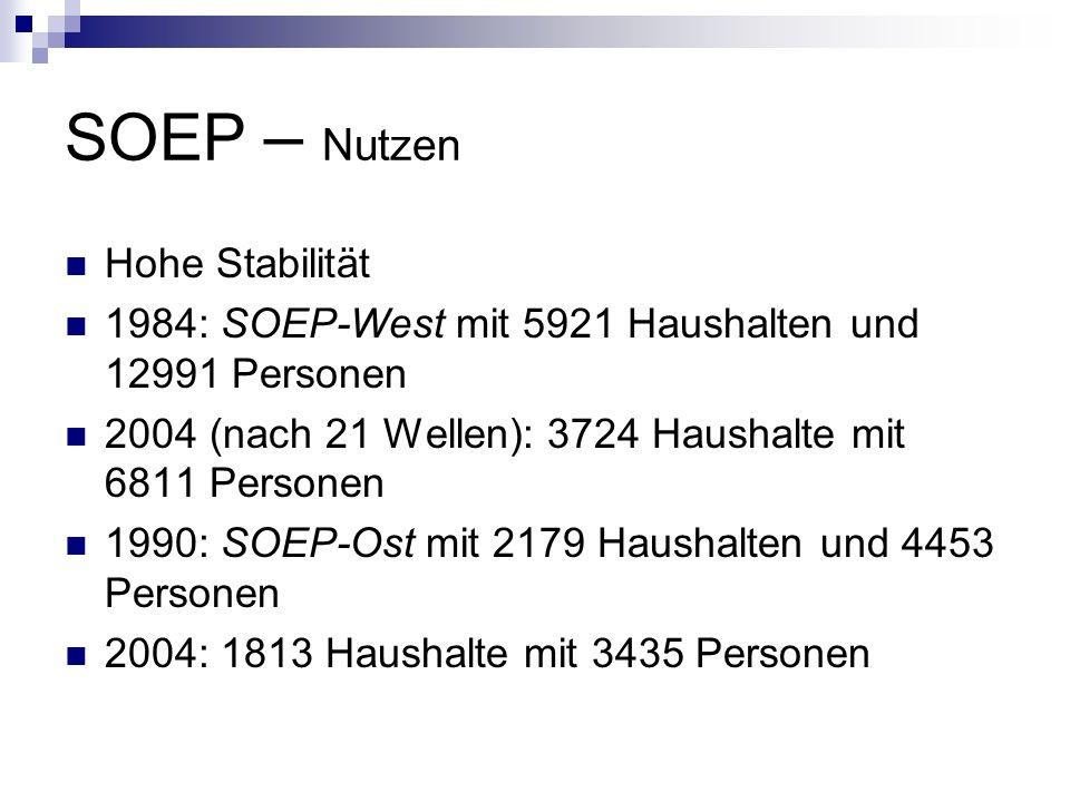 SOEP – Nutzen Hohe Stabilität 1984: SOEP-West mit 5921 Haushalten und 12991 Personen 2004 (nach 21 Wellen): 3724 Haushalte mit 6811 Personen 1990: SOE