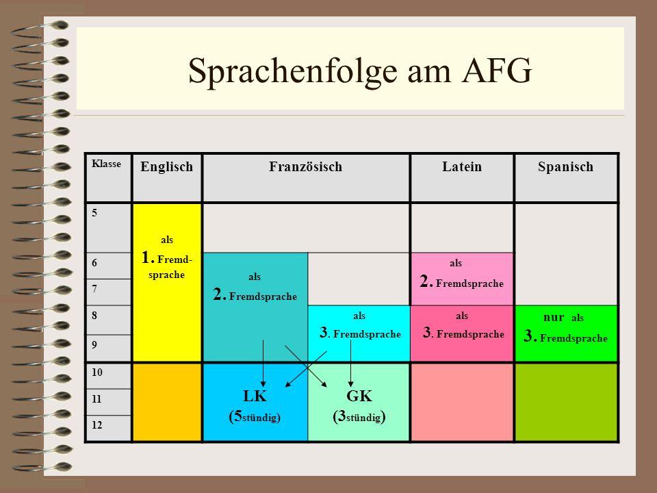 Sprachenfolge am AFG Klasse EnglischFranzösischLateinSpanisch 5 als 1. Fremd- sprache 6 als 2. Fremdsprache als 2. Fremdsprache 7 8als 3. Fremdsprache