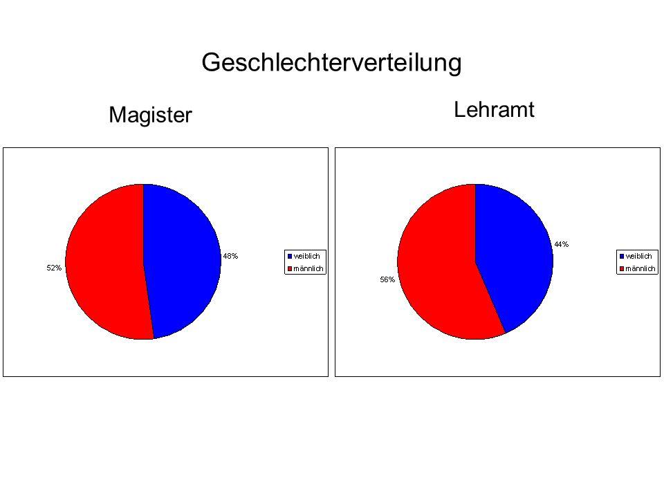 Geschlechterverteilung Magister Lehramt