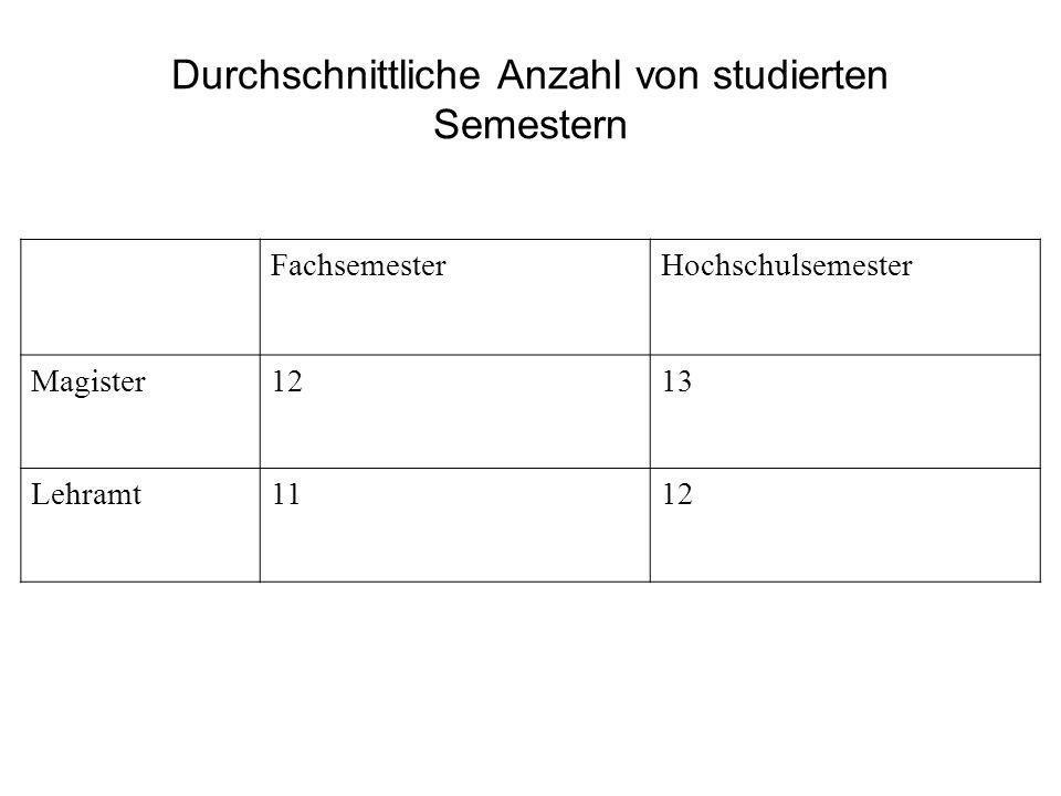 Durchschnittliche Anzahl von studierten Semestern FachsemesterHochschulsemester Magister1213 Lehramt1112
