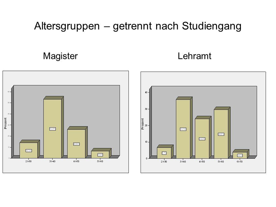 Altersgruppen – getrennt nach Studiengang MagisterLehramt