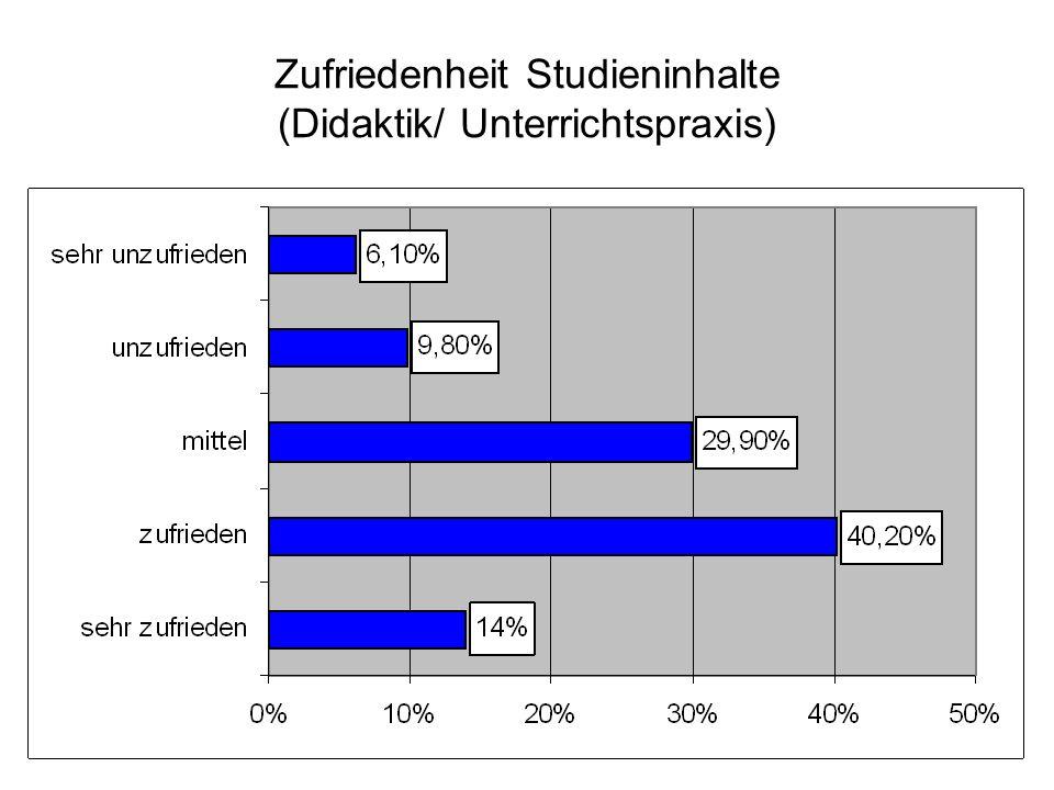 Zufriedenheit Studieninhalte (Didaktik/ Unterrichtspraxis)