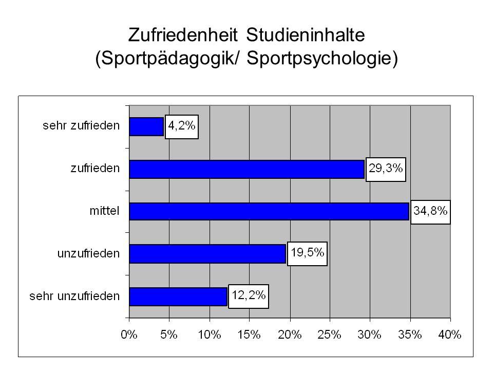 Zufriedenheit Studieninhalte (Sportpädagogik/ Sportpsychologie)