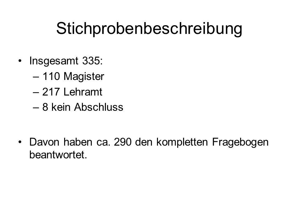 Insgesamt 335: –110 Magister –217 Lehramt –8 kein Abschluss Davon haben ca. 290 den kompletten Fragebogen beantwortet.