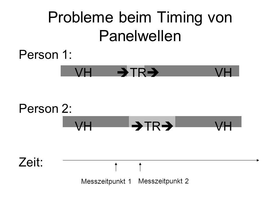 Probleme beim Timing von Panelwellen Person 1: VH TR VH Person 2: VH TR VH Zeit: Messzeitpunkt 1 Messzeitpunkt 2