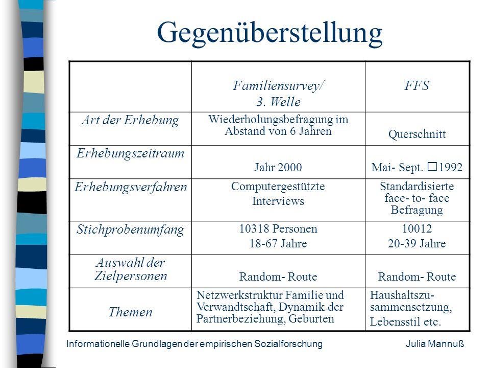 Informationelle Grundlagen der empirischen Sozialforschung Julia Mannuß Quellen http://www.unece.org/pau/ffs/welcome.htm Pohl, K. (1995). Design und S