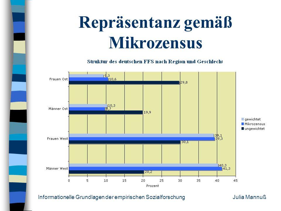 Informationelle Grundlagen der empirischen Sozialforschung Julia Mannuß Stichprobenplan Grundgesamtheit: deutschsprechende Männer/Frauen zwischen 20-3