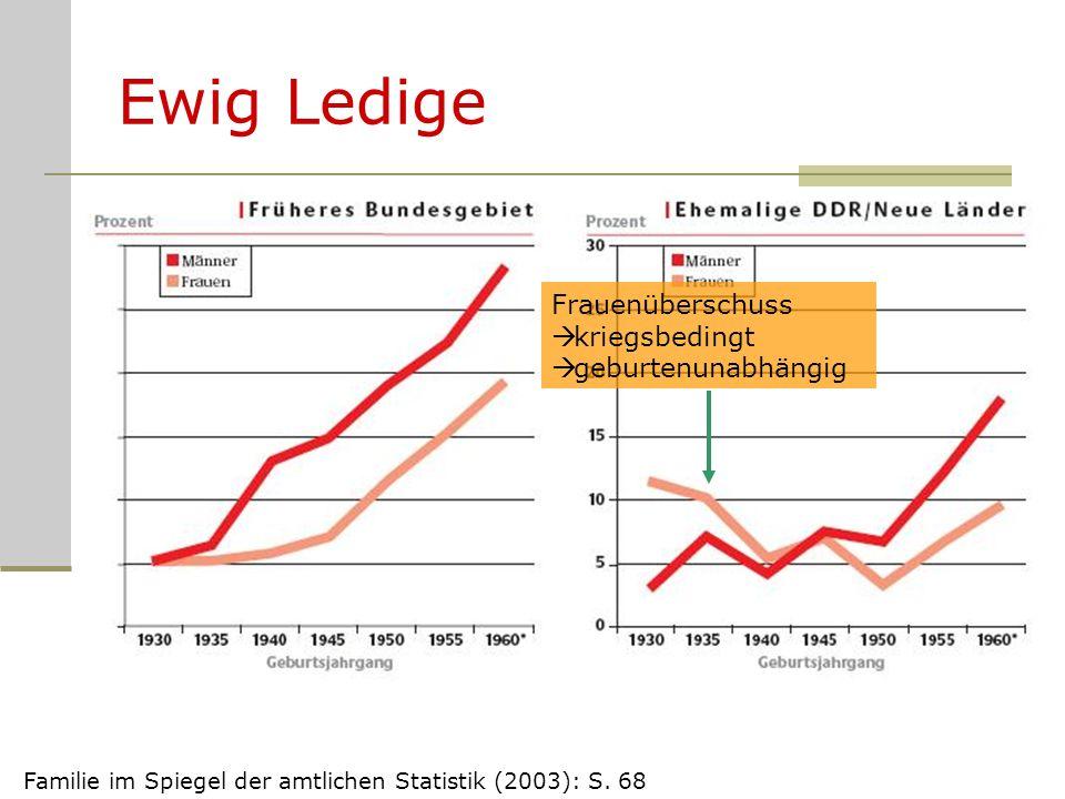 Ewig Ledige Familie im Spiegel der amtlichen Statistik (2003): S. 68 Frauenüberschuss kriegsbedingt geburtenunabhängig