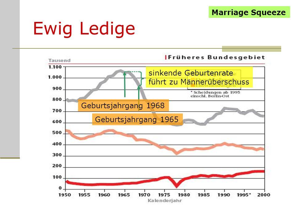 Ewig Ledige sinkende Geburtenrate führt zu Männerüberschuss Marriage Squeeze Geburtsjahrgang 1965 Geburtsjahrgang 1968