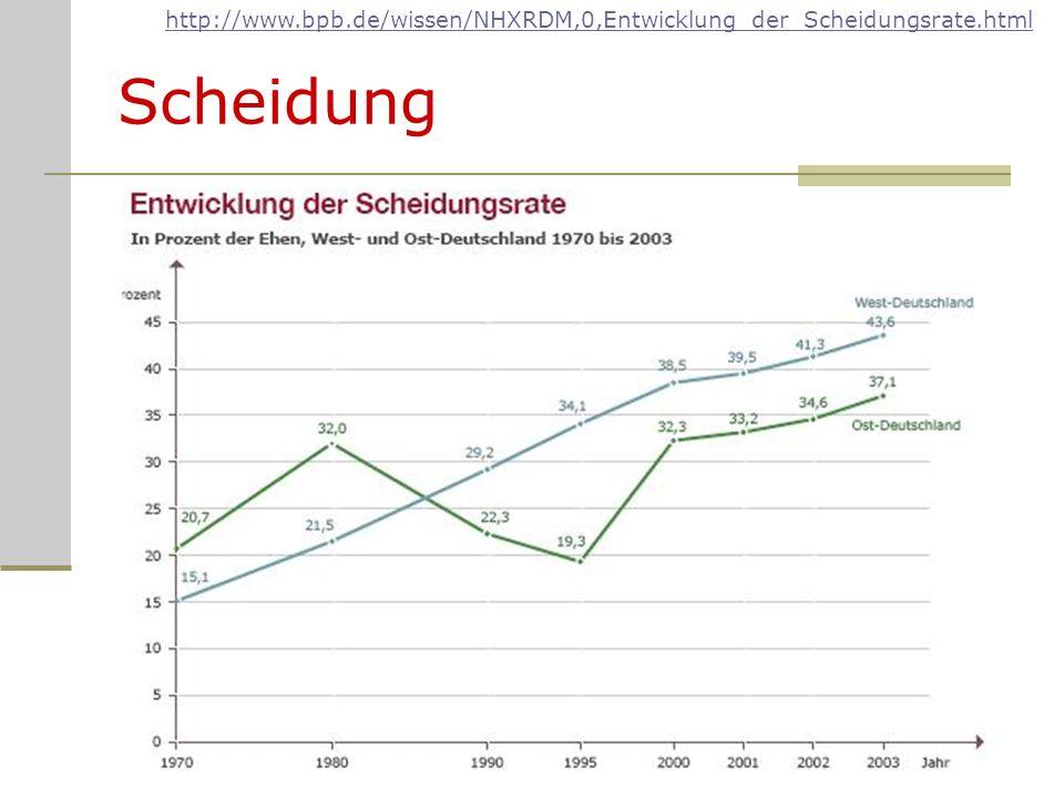 Scheidung http://www.bpb.de/wissen/NHXRDM,0,Entwicklung_der_Scheidungsrate.html