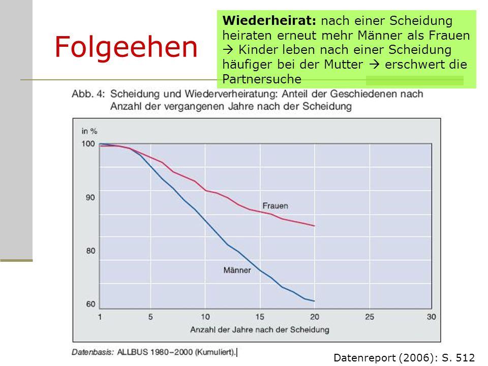 Folgeehen Datenreport (2006): S. 512 Wiederheirat: nach einer Scheidung heiraten erneut mehr Männer als Frauen Kinder leben nach einer Scheidung häufi
