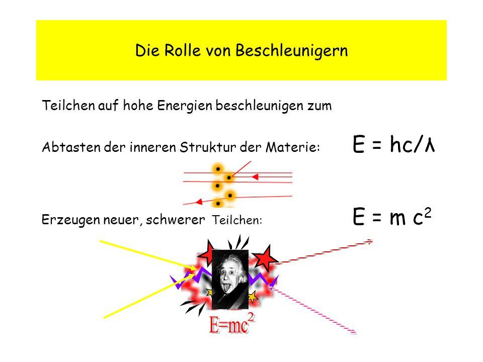 Die Rolle von Beschleunigern Teilchen auf hohe Energien beschleunigen zum Abtasten der inneren Struktur der Materie: E = hc/λ Erzeugen neuer, schwerer Teilchen: E = m c 2
