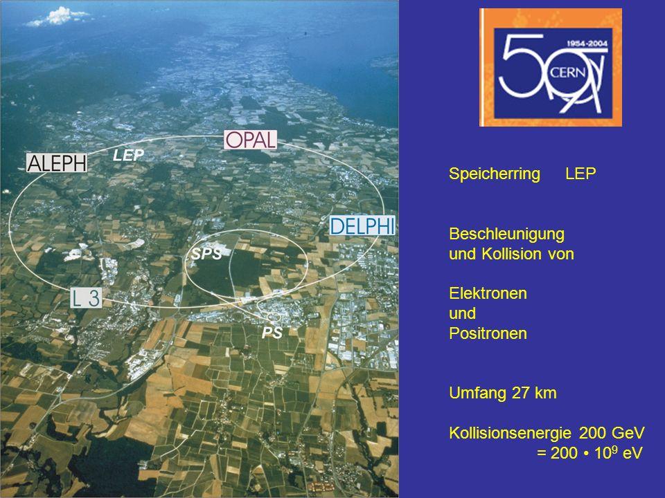 Speicherring LEP Beschleunigung und Kollision von Elektronen und Positronen Umfang 27 km Kollisionsenergie 200 GeV = 200 10 9 eV