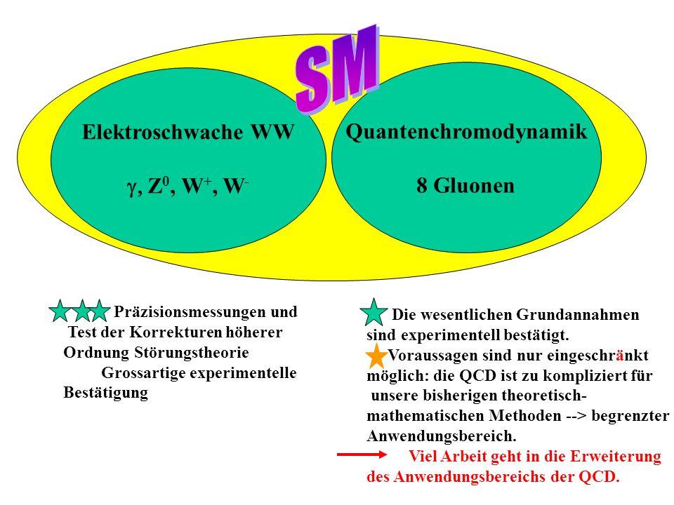Elemente der QCD Alle Teilchen mit Farbladung nehmen teil: Quarks Antiquarks Gluonen Gluonen tragen Farbladung.