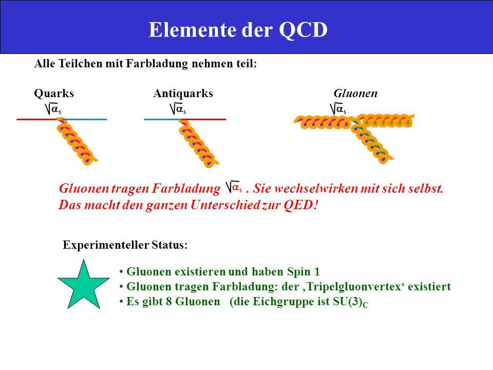 Kopplung klein für kleine Abstände, grosse Skalen harte Prozesse Kopplung wächst unbegrenzt für grosse Abstände weiche Prozesse Störungstheorie funktioniert nur bei kleinen Abständen, grossen Skalen (>1 GeV) ~1/r k*r V(r) r[fm] 1 GeV 1 10 100 s es gibt keine freien Quarks und Gluonen bei grossen Abständen Farbstring Fragmentation Farbdipole p r ~ 1/
