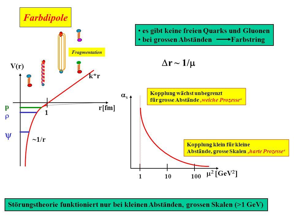 In der tiefinelastischen Streuung bei kleinem x messen wir den totalen Wirkungsquerschnitt eines Farbdipols (qq) mit dem Proton bei hohen Energien ( E CM < 300 GeV) Die transversale Ausdehnung r des Dipols kann über die Wahl von Q 2 gesteuert werden...hohe Q 2 kleine Ausdehnung ( wir können uns unser Hadron basteln) bei grosser Ausdehnung (1 fm) steigt der WQ an wie der des p-p WQs (weiches Pomeron) für kleine Ausdehnungen des Dipols steigt er viel stärker an es gibt kein universelles Pomeron als Trajektorie