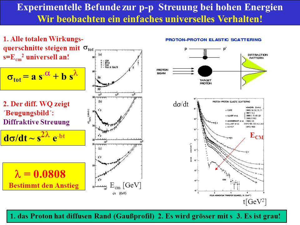 Das Pomeron Hochenergiestreung ist dominiert durch Austausch Von Teilchen: Reggetrajektorien = Teilchen und deren Rotationsanregungen tot = s [ (0)-1] = s -0.45 für ´Reggeon´ (t) = (0) + ´ t Trajektorie d /dt ~ s 2[ (t) –1] Bestimmt Abfall des WQ bei kleinen Energien E CM < 20 GeV p p X f rajektorie (Reggeon) X Ein Austauschteilchen für die elastische p-p Streuung bei hoher Energie ist NICHT bekannt.