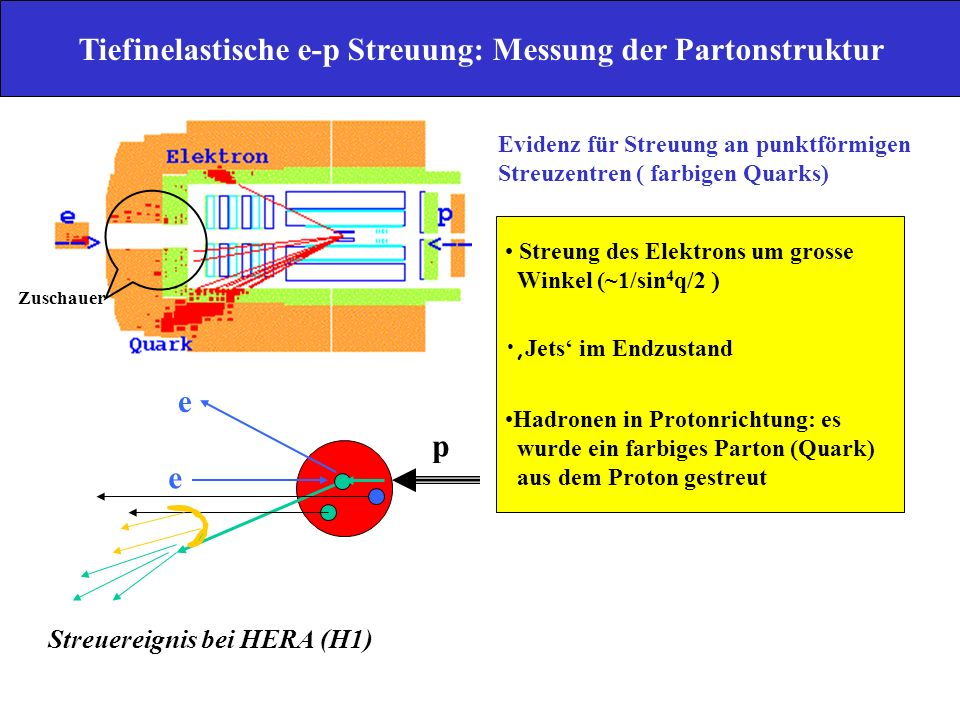 Streuung liefert Schnappschuss der Parton- verteilung mit Belichtungszeit ~1/Q << 1 fm Streuung liefert Schnappschuss der Parton- verteilung mit Belichtungszeit ~1/Q << 1 fm p e e Harter Streuprozess t h ~ 1/Q << 1 fm Fragmentation t F > 1 fm x f i (x ) Formation t ~ 1 fm Q02Q02 x p p Q2>Q02Q2>Q02 ` W