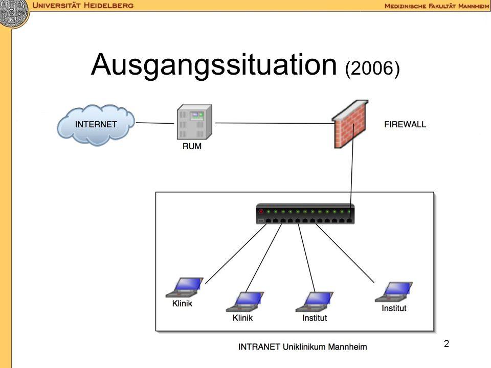 1 Zielsetzung modernes Kommunikationsnetz für Daten und Telefonie Integration in das Netz der Universität Heidelberg für Forschung + Lehre + Studenten