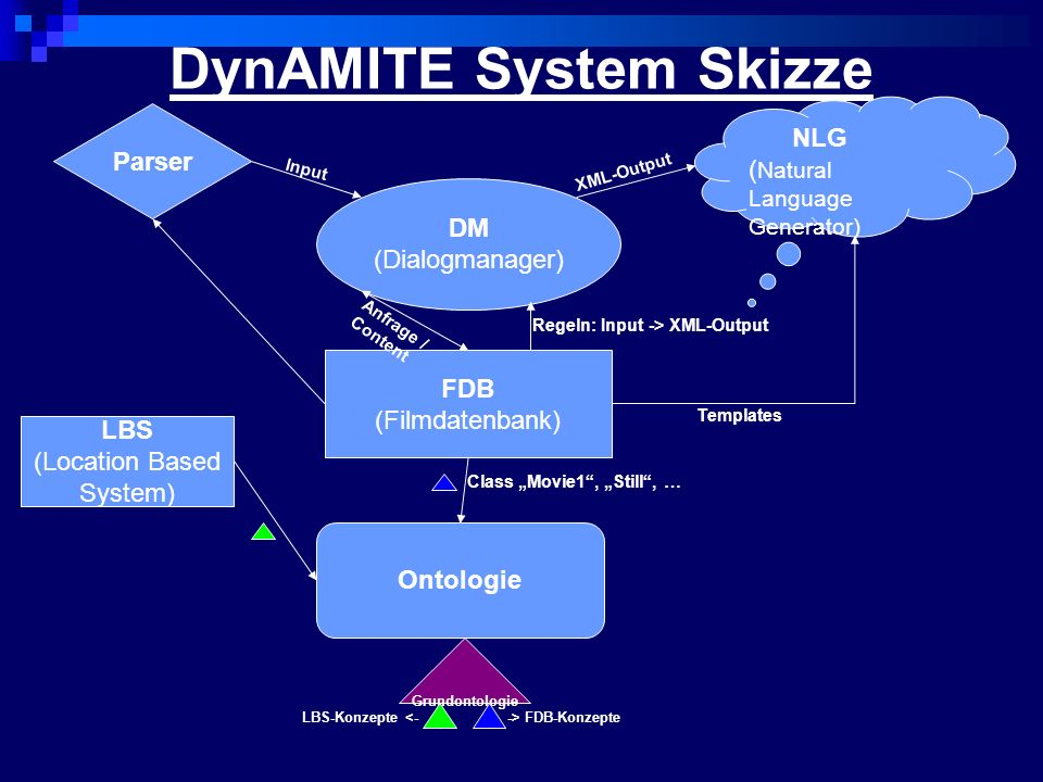 DynAMITE System Skizze FDB (Filmdatenbank) DM (Dialogmanager) Ontologie Grundontologie Parser NLG ( Natural Language Generator) LBS (Location Based Sy
