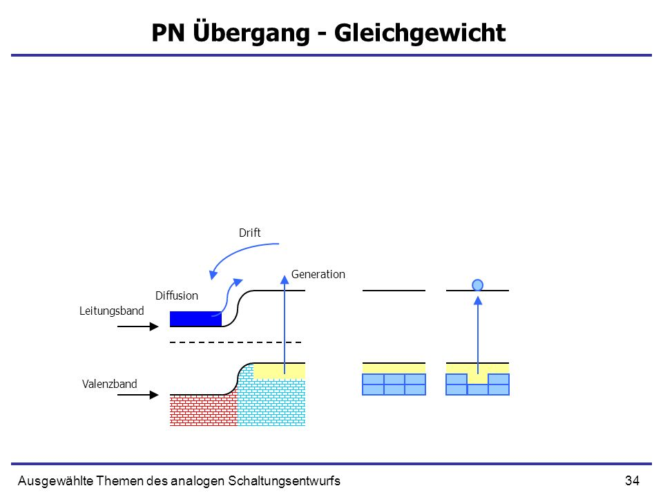 34Ausgewählte Themen des analogen Schaltungsentwurfs PN Übergang - Gleichgewicht Leitungsband Valenzband Drift Generation Diffusion