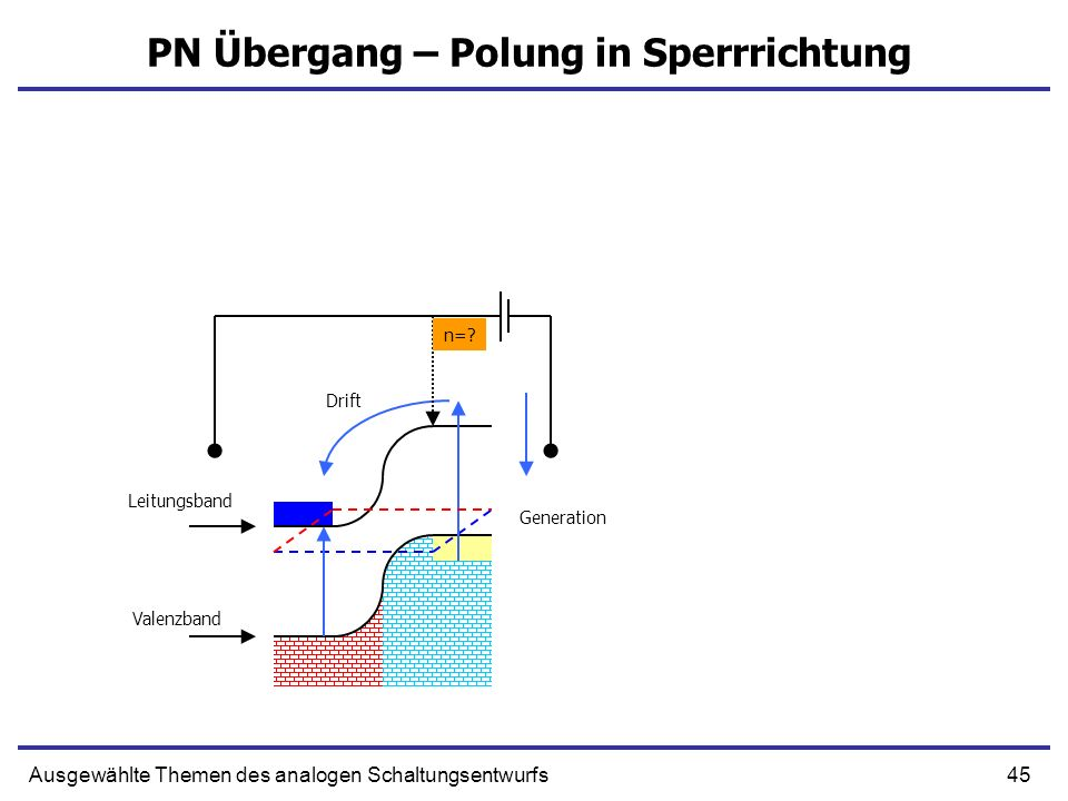 45Ausgewählte Themen des analogen Schaltungsentwurfs PN Übergang – Polung in Sperrrichtung Leitungsband Valenzband Drift Generation n=?