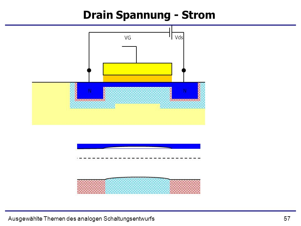 57Ausgewählte Themen des analogen Schaltungsentwurfs Drain Spannung - Strom NN NN VG Vds