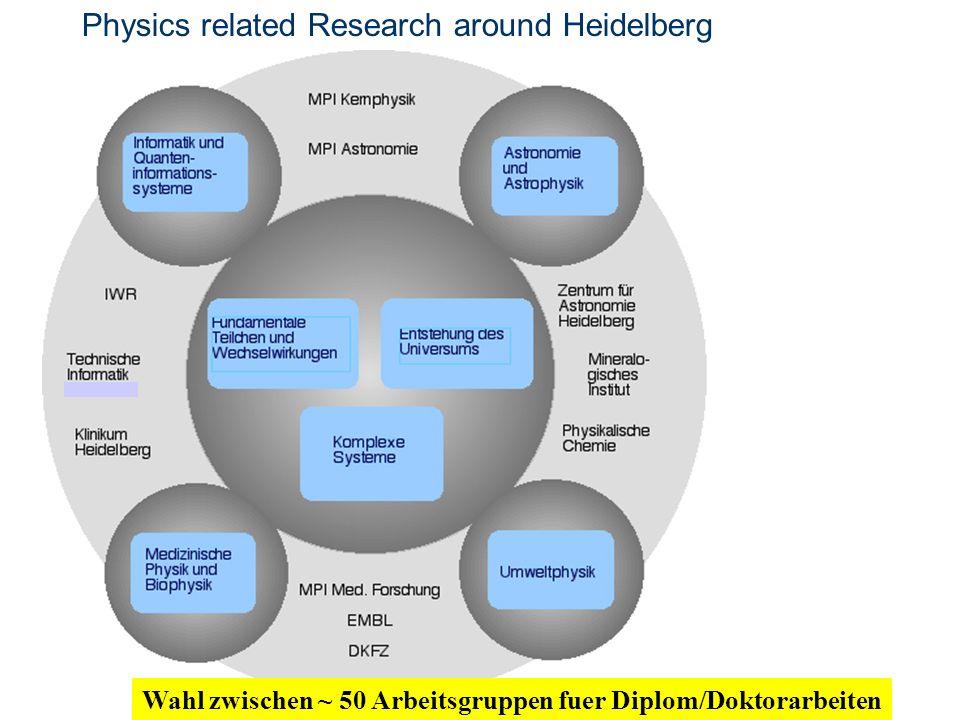 Physics related Research around Heidelberg Wahl zwischen ~ 50 Arbeitsgruppen fuer Diplom/Doktorarbeiten